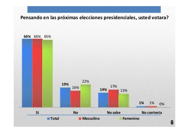 6Pensando en las próximas elecciones presidenciales, usted votara?66%19%14%1%66%16% 17%1%65%22%13%0%Si No No sabe No conte...