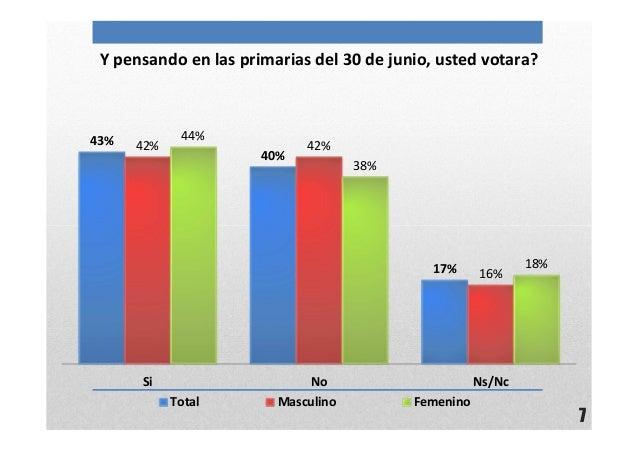 7Y pensando en las primarias del 30 de junio, usted votara?43%40%17%42% 42%16%44%38%18%Si No Ns/NcTotal Masculino Femenino