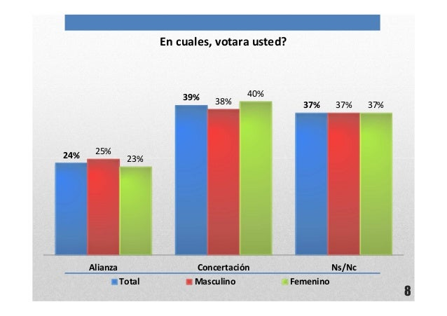 8En cuales, votara usted?24%39%37%25%38% 37%23%40%37%Alianza Concertación Ns/NcTotal Masculino Femenino
