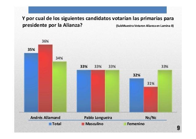9Y por cual de los siguientes candidatos votarían las primarias parapresidente por la Alianza? (SubMuestra Votaron Alianza...