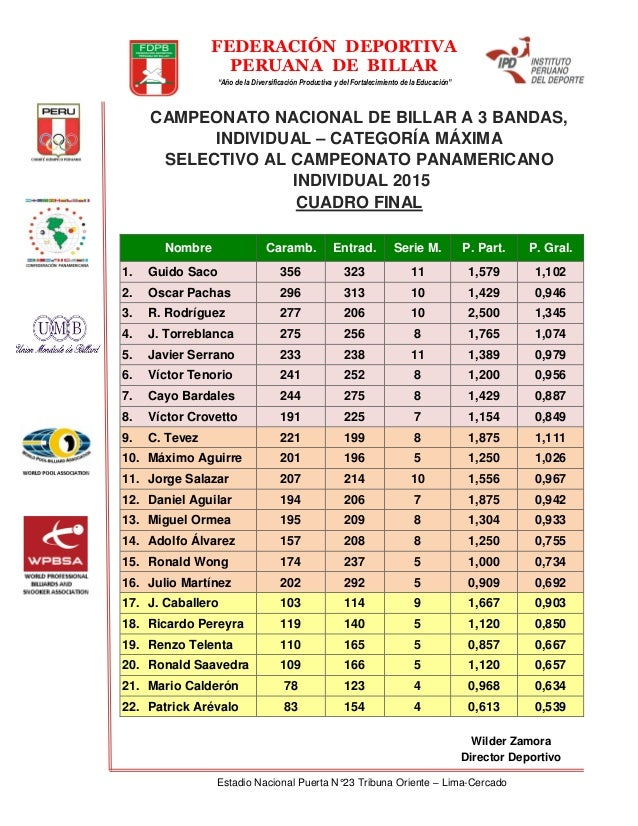 Nacional y selectivo individual de billar 2015 for Puerta 9 del estadio nacional de lima