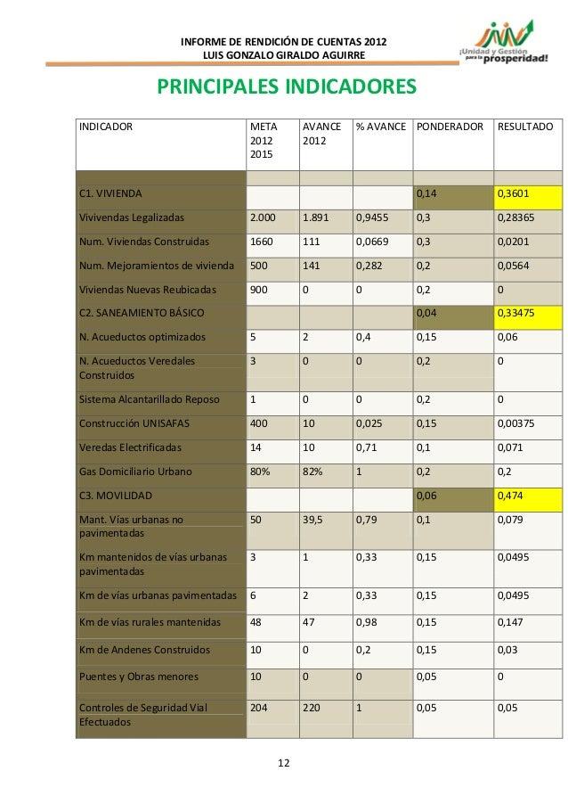 INFORME DE RENDICIÓN DE CUENTAS 2012                         LUIS GONZALO GIRALDO AGUIRRE                PRINCIPALES INDIC...