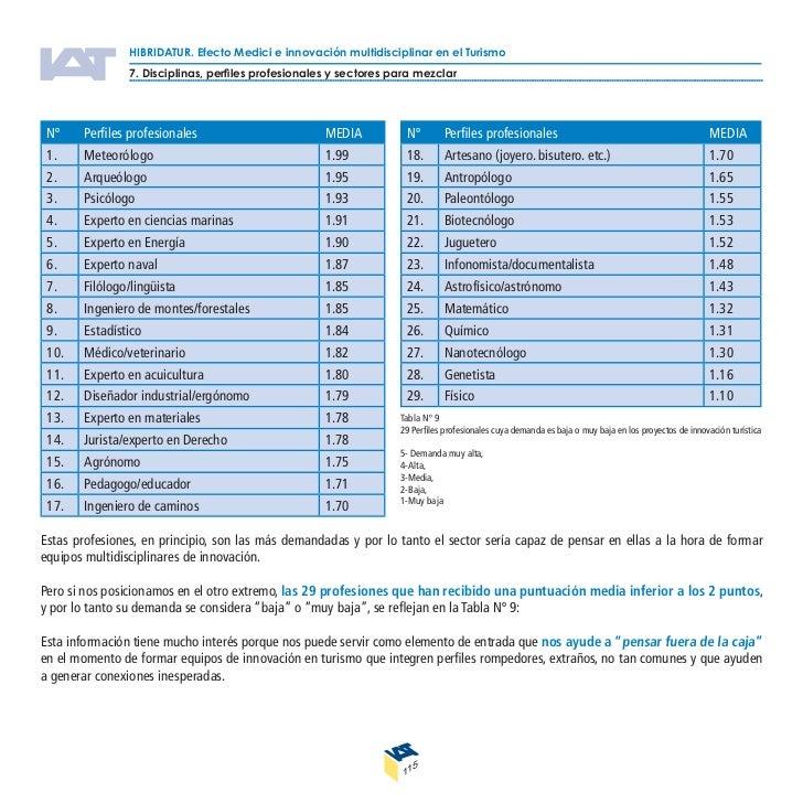 Informe HIBRIDATUR
