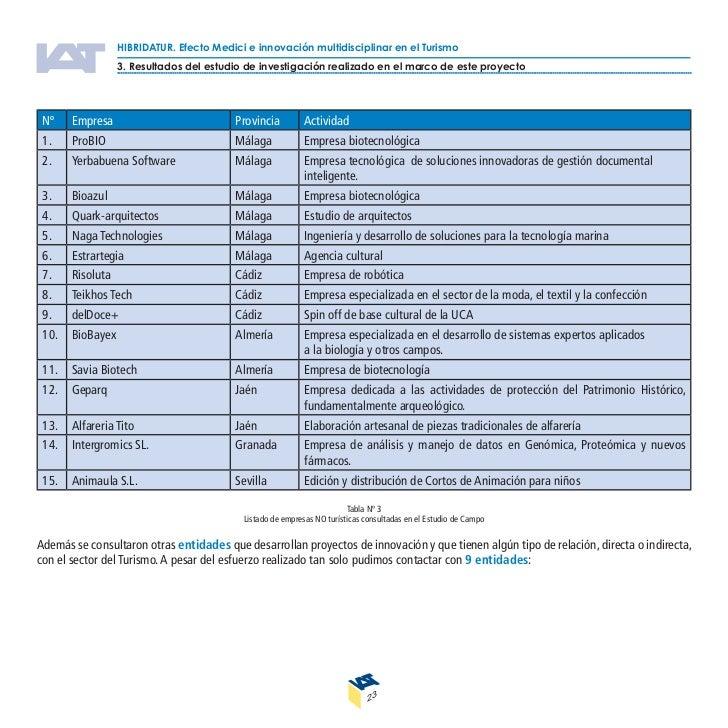 HIBRIDATUR. Efecto Medici e innovación multidisciplinar en el Turismo               3. Resultados del estudio de investiga...