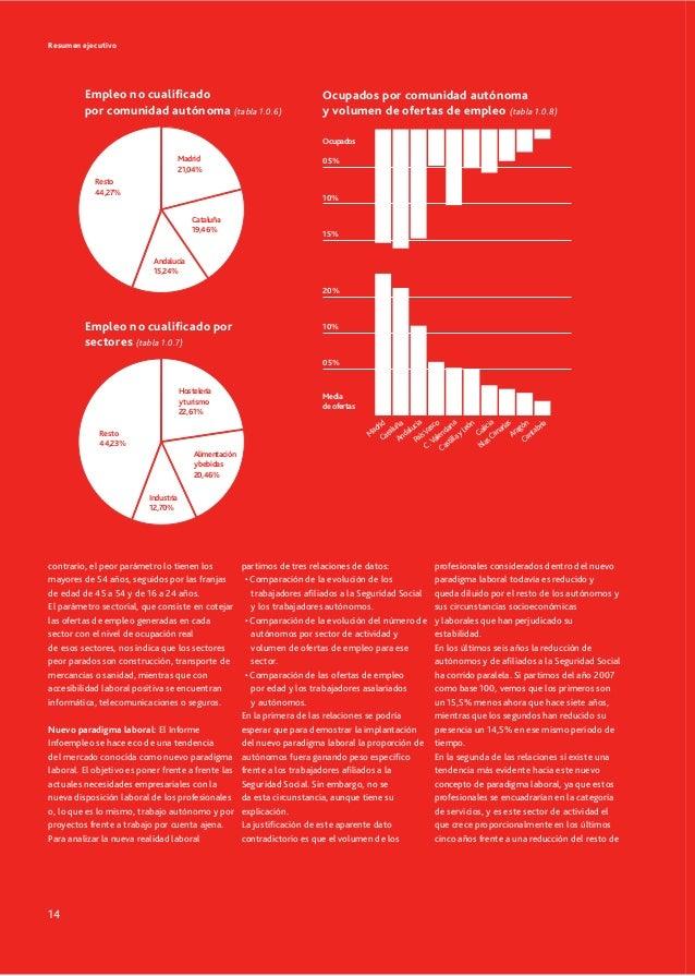 Informe infoempleo 2013 oferta y demanda de empleo en espa a - Ofertas de empleo en navarra ...