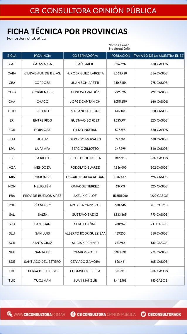 Ranking de Gobernadores CB Consultora Enero 2021 Slide 3