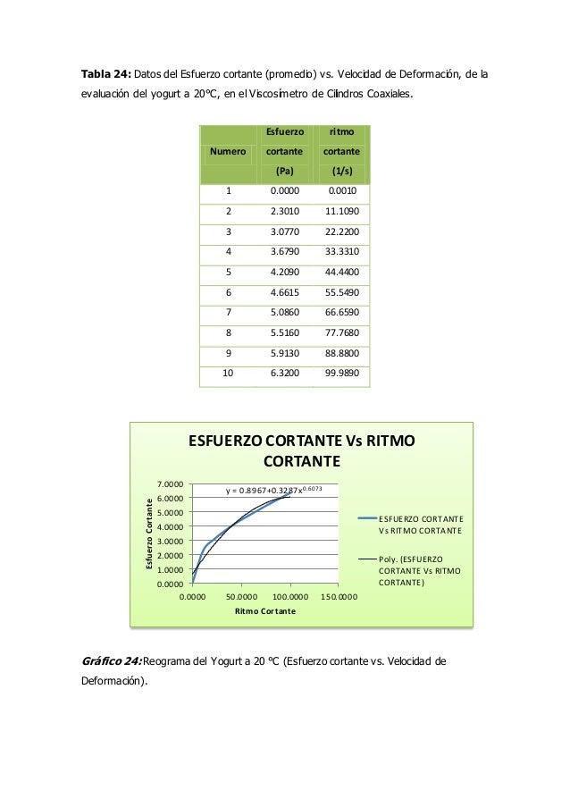 Informe n° 01. evaluacion reologica de fluidos