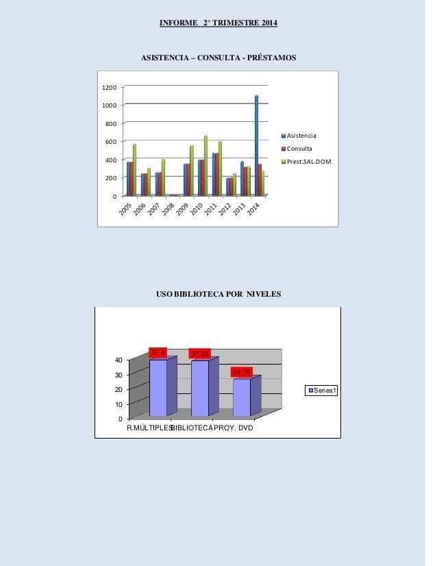 INFORME 2° TRIMESTRE 2014  ASISTENCIA – CONSULTA - PRÉSTAMOS  USO BIBLIOTECA POR NIVELES  0  200  400  600  800  1000  120...