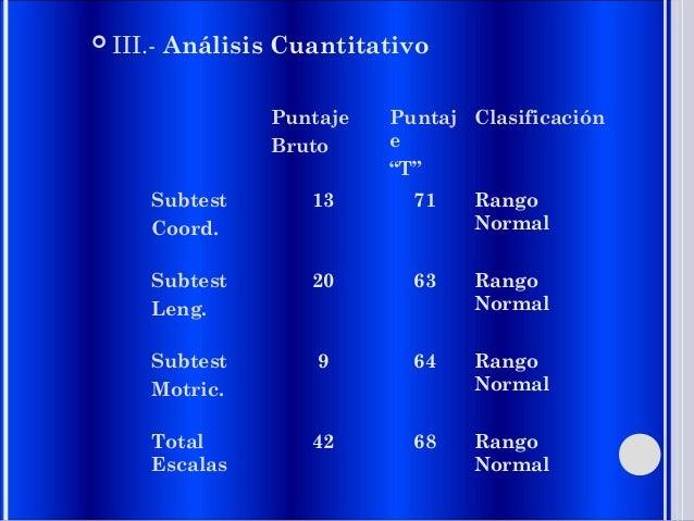 " III.- Análisis Cuantitativo Puntaje Bruto Puntaj e ""T"" Clasificación Subtest Coord. 13 71 Rango Normal Subtest Leng. 20 ..."