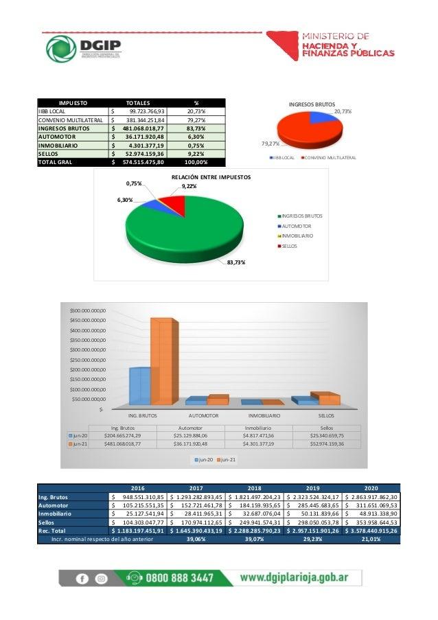 IMPUESTO TOTALES % IIBB LOCAL 99.723.766,93 $ 20,73% CONVENIO MULTILATERAL 381.344.251,84 $ 79,27% INGRESOS BRUTOS 481.068...