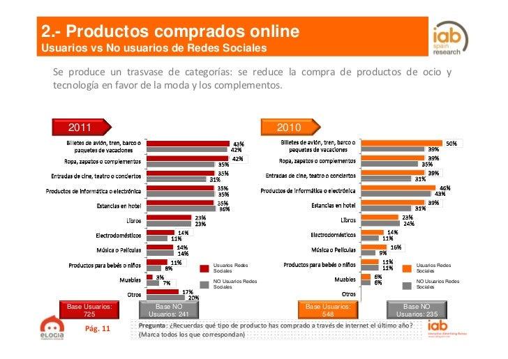 2.- Productos comprados onlineUsuarios vs No usuarios de Redes Sociales  Se produce un trasvase de categorías: se reduce l...