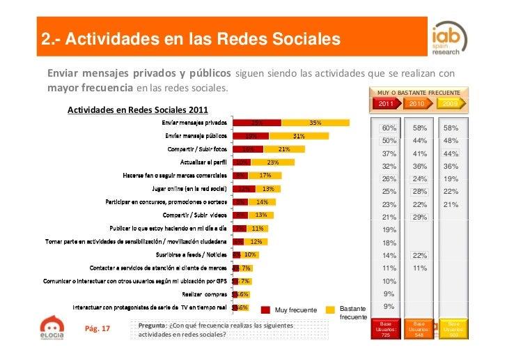 2.- Actividades en las Redes SocialesEnviar mensajes privados y públicos siguen siendo las actividades que se realizan con...