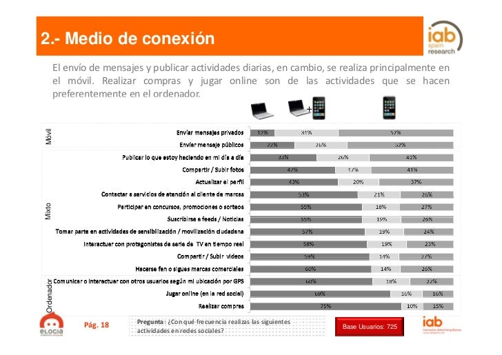 2.- Medio de conexión        El envío de mensajes y publicar actividades diarias, en cambio, se realiza principalmente en ...