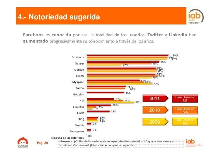 4.- Notoriedad sugerida Facebook es conocida por casi la totalidad de los usuarios. Twitter y LinkedIn han aumentado progr...