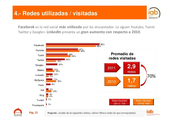 4.- Redes utilizadas / visitadas Facebook es la red social más utilizada por los encuestados. Le siguen Youtube, Tuenti Tw...