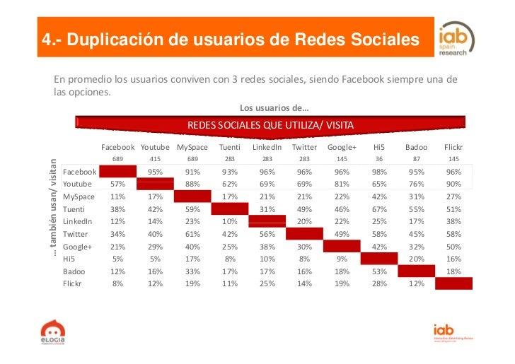 4.- Duplicación de usuarios de Redes Sociales           En promedio los usuarios conviven con 3 redes sociales, siendo Fac...