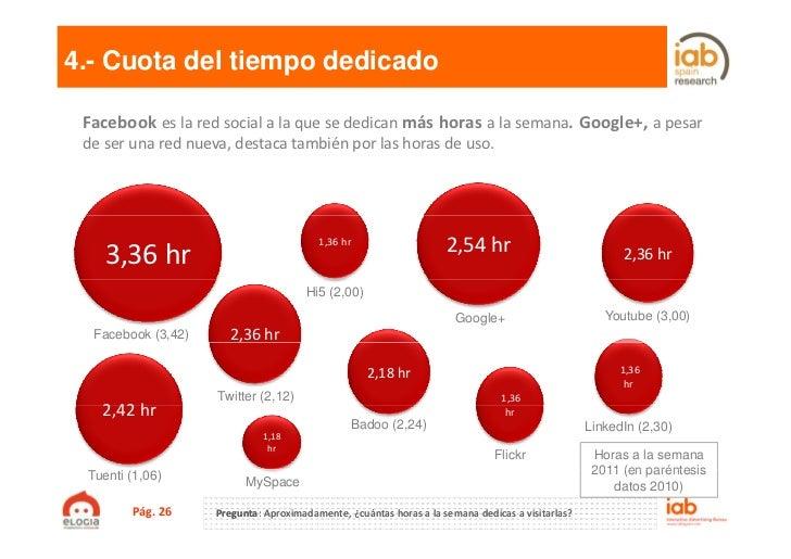 4.- Cuota del tiempo dedicado Facebook es la red social a la que se dedican más horas a la semana. Google+, a pesar de ser...