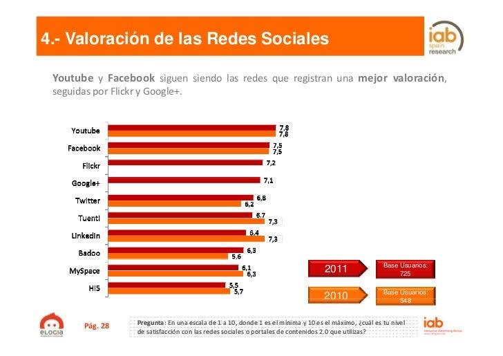 4.- Valoración de las Redes Sociales Youtube y Facebook siguen siendo las redes que registran una mejor valoración, seguid...