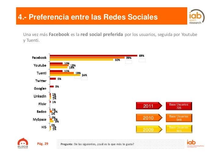 4.- Preferencia entre las Redes Sociales Una vez más Facebook es la red social preferida por los usuarios, seguida por You...