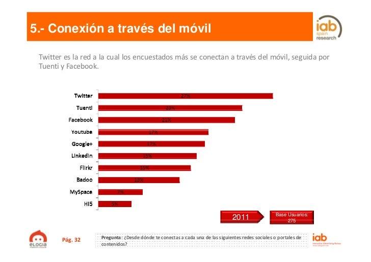 5.- Conexión a través del móvil Twitter es la red a la cual los encuestados más se conectan a través del móvil, seguida po...