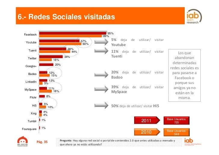 6.- Redes Sociales visitadas  Facebook                                                             95%                    ...