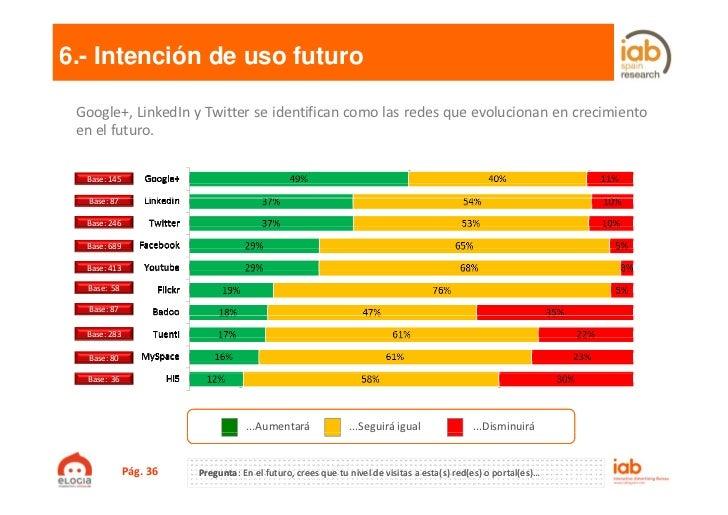 6.- Intención de uso futuro Google+, LinkedIn y Twitter se identifican como las redes que evolucionan en crecimiento en el...