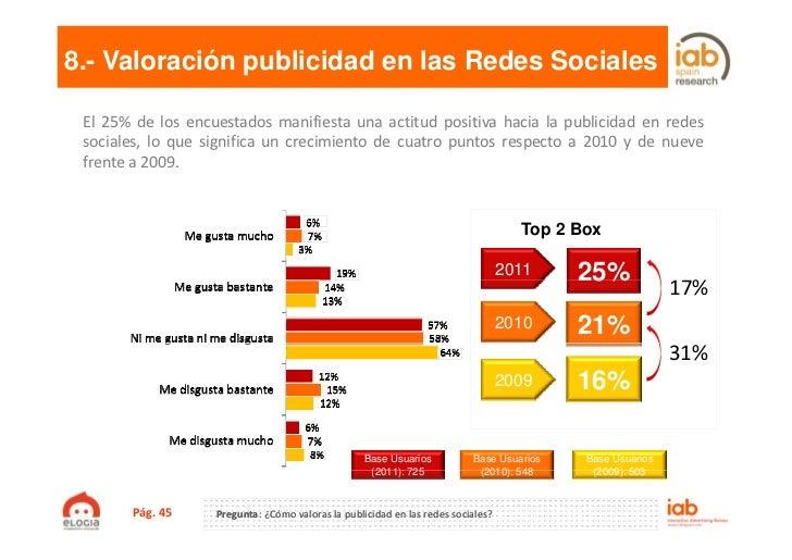 8.- Valoración publicidad en las Redes Sociales El 25% de los encuestados manifiesta una actitud positiva hacia la publici...