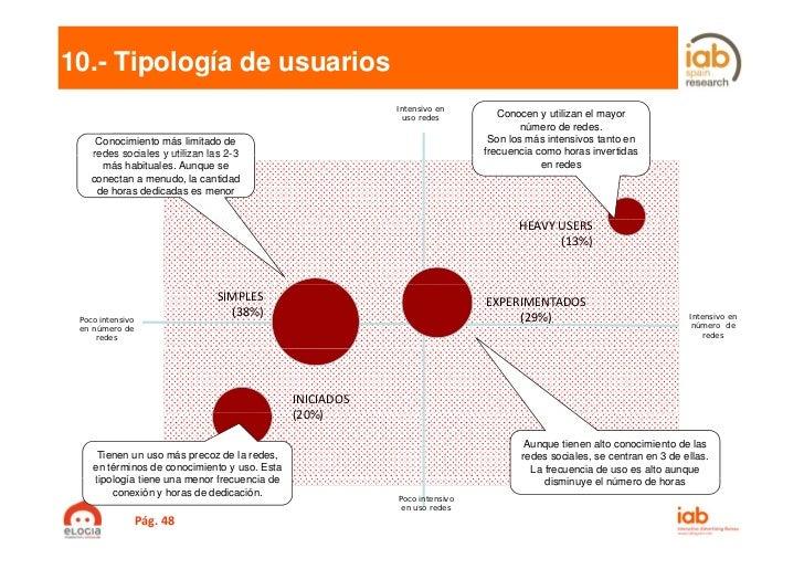10.- Tipología de usuarios                                                           Intensivo en                         ...