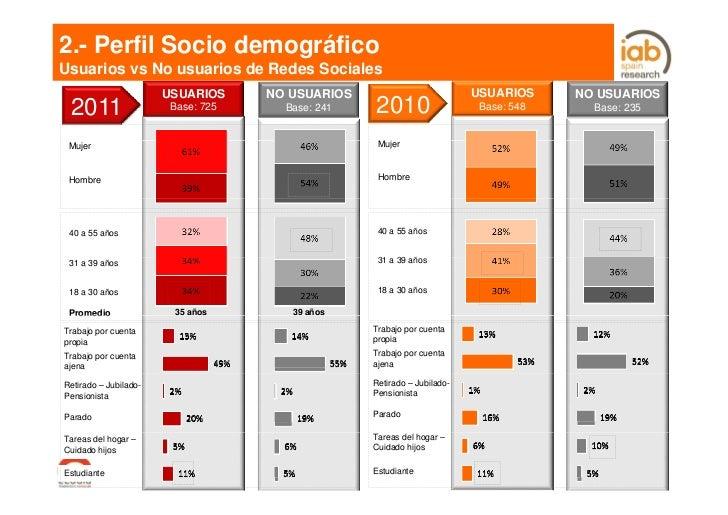 2.- Perfil Socio demográficoUsuarios vs No usuarios de Redes Sociales                       USUARIOS     NO USUARIOS      ...