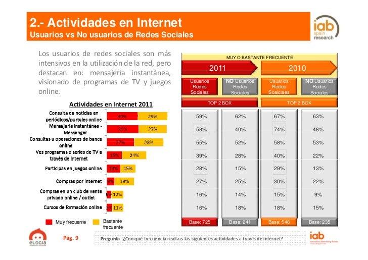 2.- Actividades en InternetUsuarios vs No usuarios de Redes Sociales  Los usuarios de redes sociales son más              ...