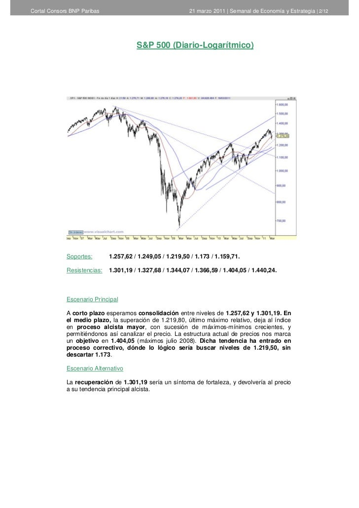 Informe semanal de análisis técnico de cortal consors   22 de marzo de 2011 Slide 2