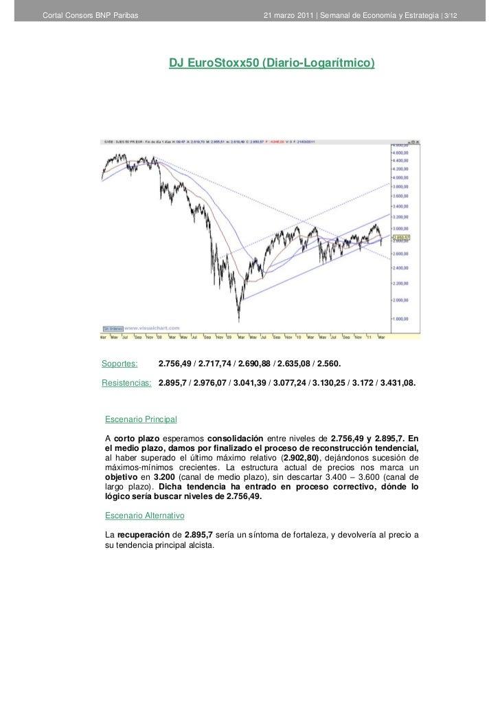 Informe semanal de análisis técnico de cortal consors   22 de marzo de 2011 Slide 3