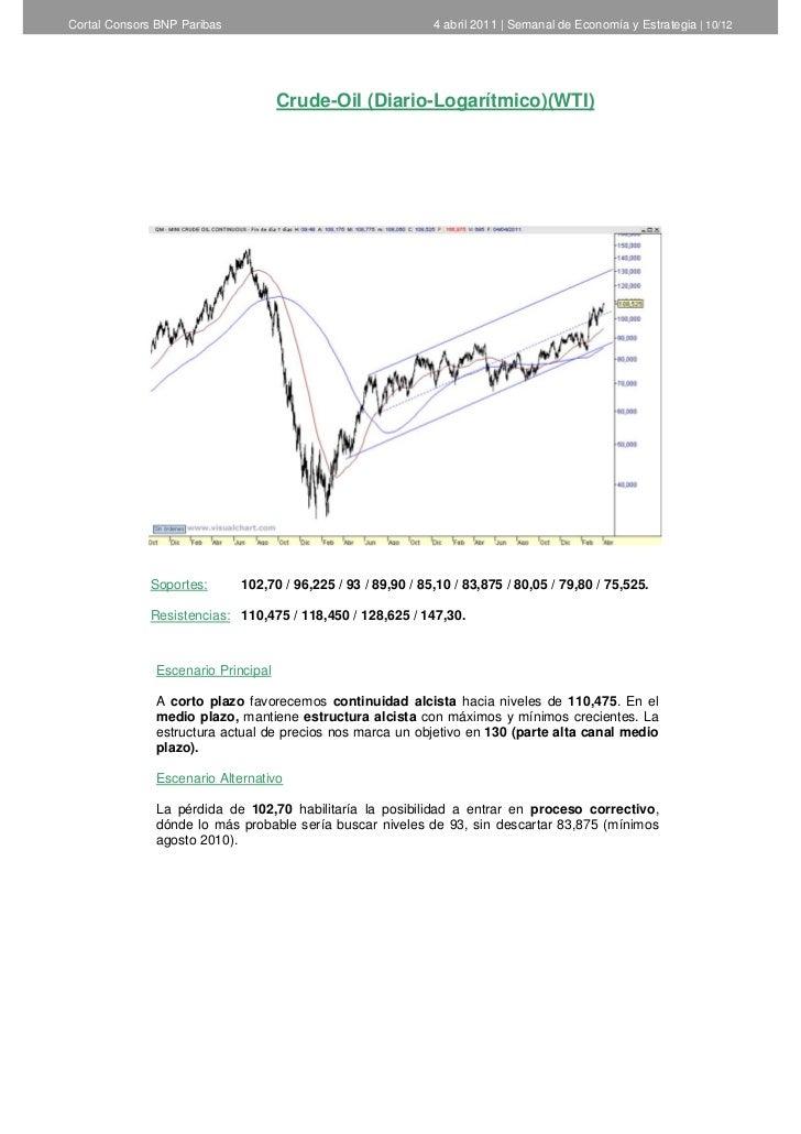 Cortal Consors BNP Paribas                                    4 abril 2011   Semanal de Economía y Estrategia   10/12     ...