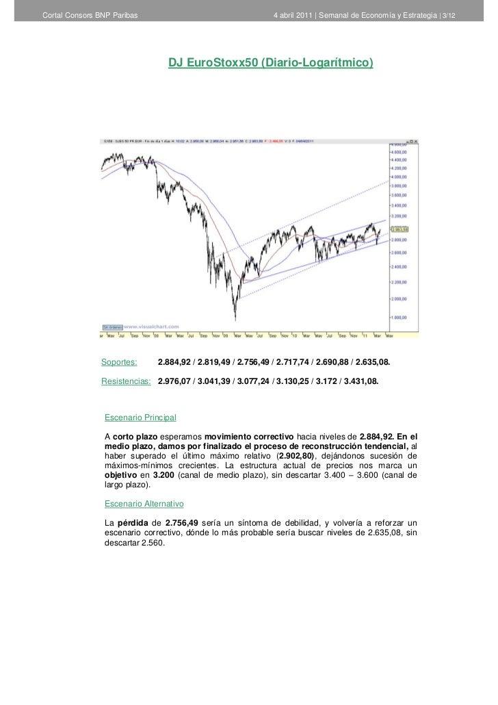 Cortal Consors BNP Paribas                                    4 abril 2011   Semanal de Economía y Estrategia   3/12      ...