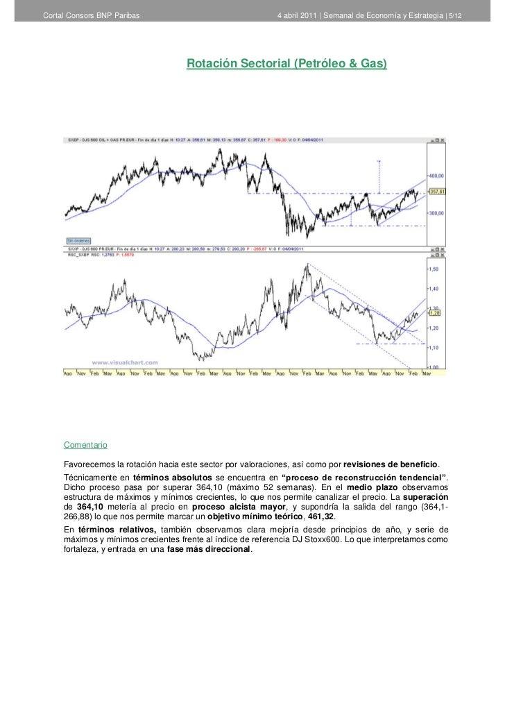 Cortal Consors BNP Paribas                                  4 abril 2011   Semanal de Economía y Estrategia   5/12        ...