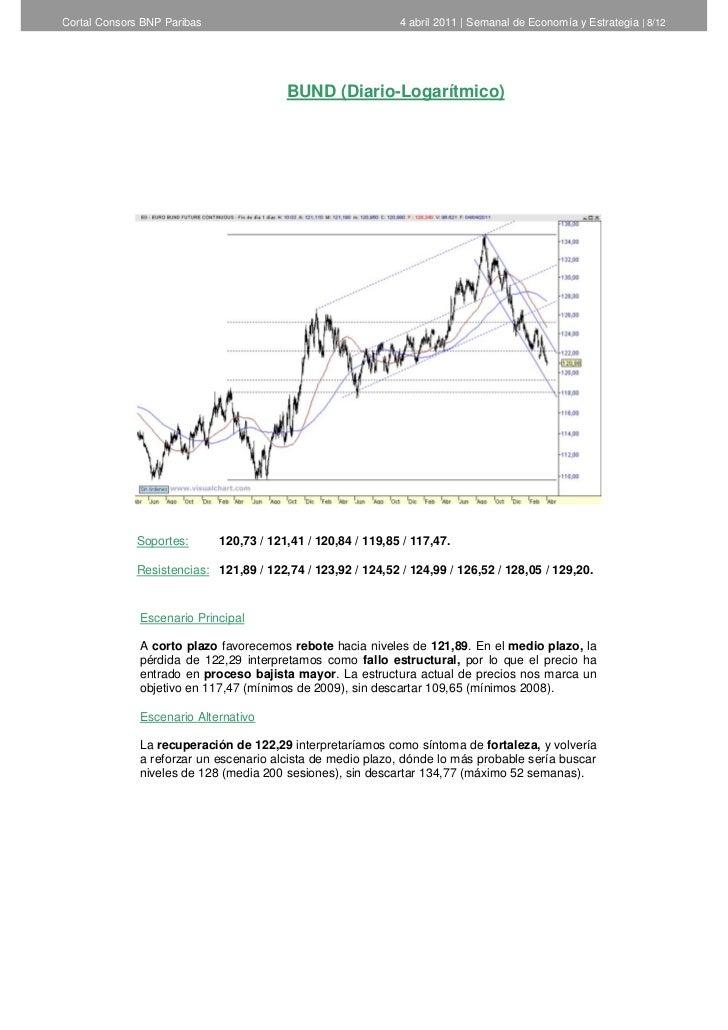 Cortal Consors BNP Paribas                                    4 abril 2011   Semanal de Economía y Estrategia   8/12      ...