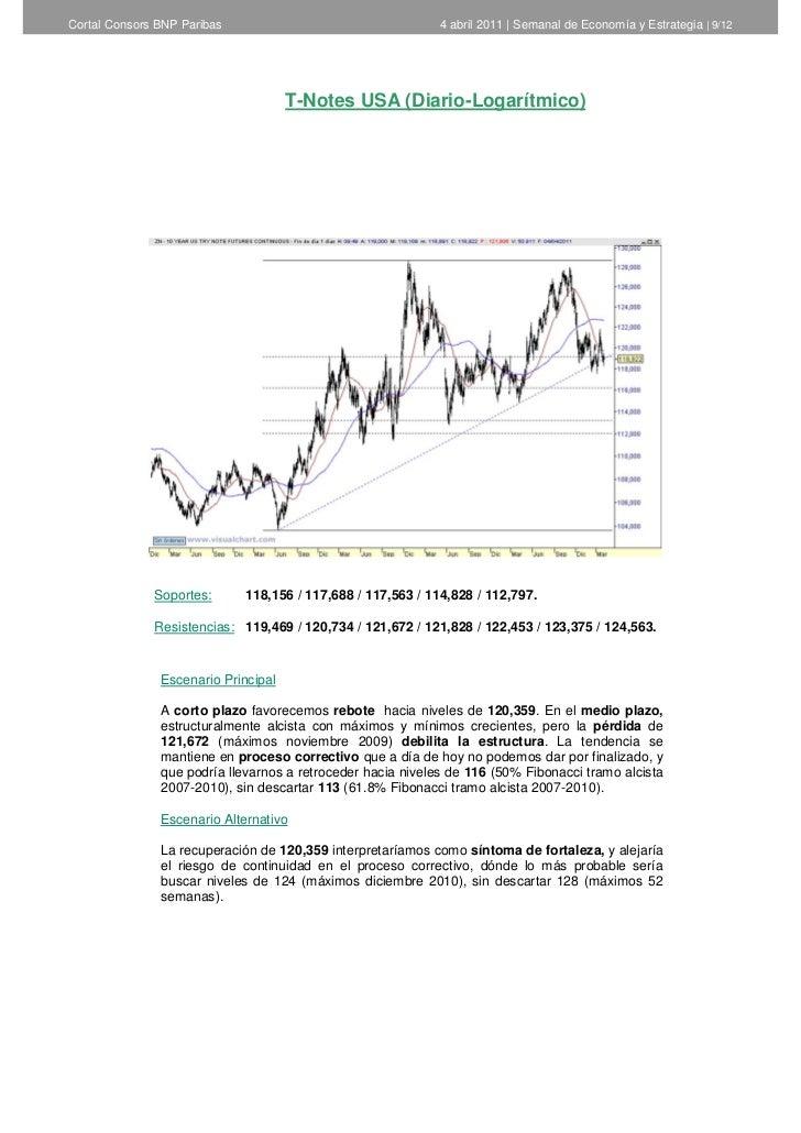 Cortal Consors BNP Paribas                                   4 abril 2011   Semanal de Economía y Estrategia   9/12       ...