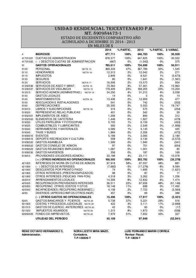 ESTADO DE EXCEDENTES COMPARATIVO AÑO ACUMULADO A DICIEMBRE 31 2014 - 2013 EN MILES DE $ 2014 % PARTIC. 2013 % PARTIC. $ VA...