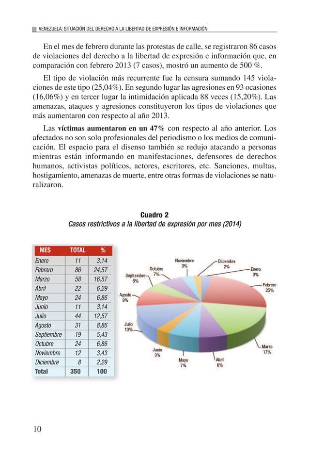 11 INFORME 2014 Cuadro 3 Violaciones al derecho a la libertad de expresión por tipo (2014) Censura 145 25,04 Agresión 93 1...