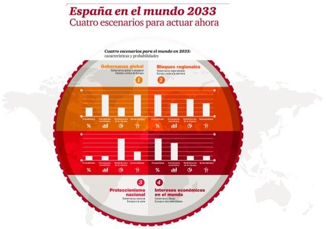Informes PwC - España en el mundo 2033 - Infografía