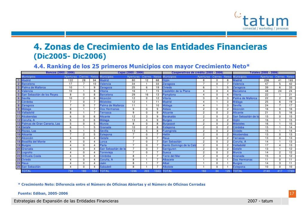 Informe tatum estrategias de expansi n de las entidades for Oficinas banco santander oviedo