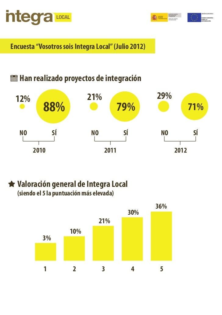 """Encuesta """"Vosotros sois Integra Local"""" (Julio 2012)   Han realizado proyectos de integración 12%                          ..."""