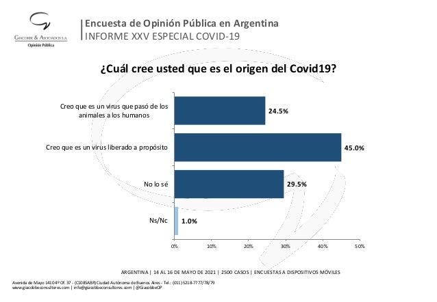 ¿Cuál cree usted que es el origen del Covid19? 1.0% 29.5% 45.0% 24.5% 0% 10% 20% 30% 40% 50% Ns/Nc No lo sé Creo que es un...