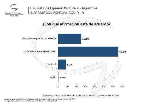 ¿Con qué afirmación está de acuerdo? 0.9% 8.2% 65.9% 25.1% 0% 10% 20% 30% 40% 50% 60% 70% Ns/Nc No lo sé Alberto es un pre...