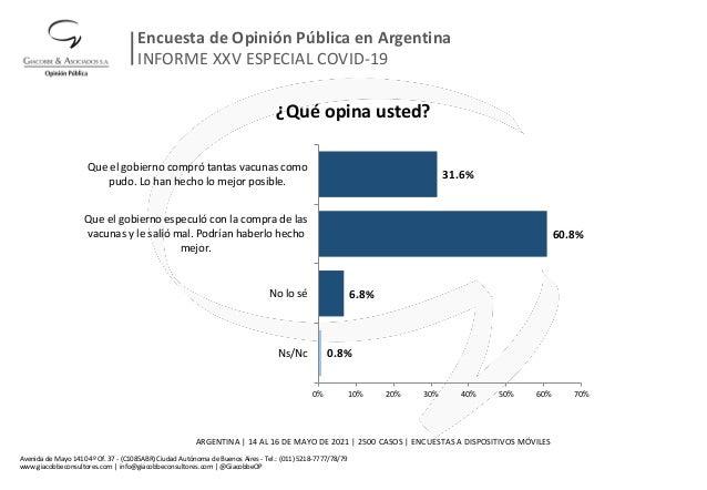 ¿Qué opina usted? 0.8% 6.8% 60.8% 31.6% 0% 10% 20% 30% 40% 50% 60% 70% Ns/Nc No lo sé Que el gobierno especuló con la comp...