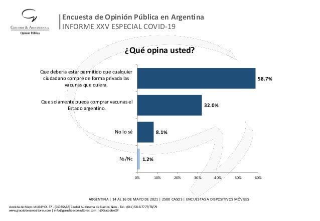 ¿Qué opina usted? 1.2% 8.1% 32.0% 58.7% 0% 10% 20% 30% 40% 50% 60% Ns/Nc No lo sé Que solamente pueda comprar vacunas el E...