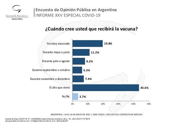 ¿Cuándo cree usted que recibirá la vacuna? 3.7% 43.6% 7.4% 6.3% 8.2% 11.2% 19.8% 0% 10% 20% 30% 40% 50% Ns/Nc El año que v...