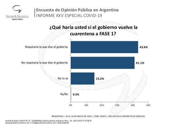¿Qué haría usted si el gobierno vuelve la cuarentena a FASE 1? 0.3% 15.2% 41.1% 43.4% 0% 10% 20% 30% 40% 50% Ns/Nc No lo s...