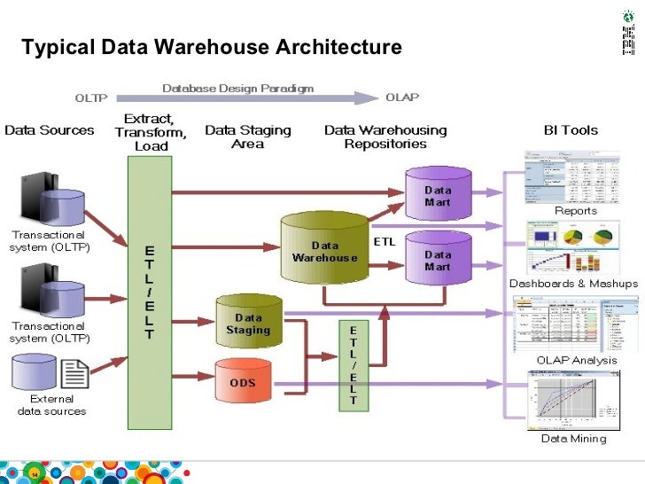Informix warehouse and accelerator overview informix warehouse 1170 features 14 ccuart Images