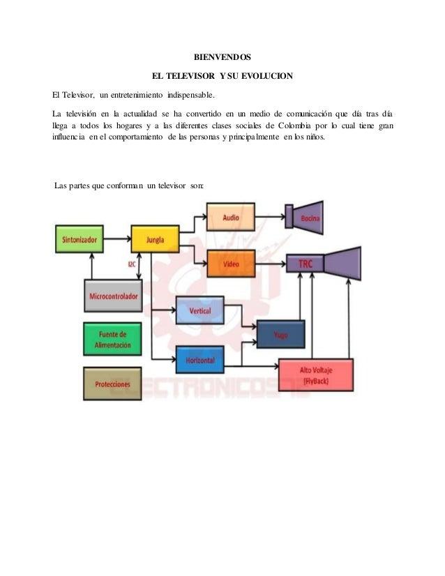 BIENVENDOS EL TELEVISOR Y SU EVOLUCION El Televisor, un entretenimiento indispensable. La televisión en la actualidad se h...